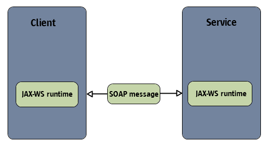 JAX WS - Java API for XML Web Services