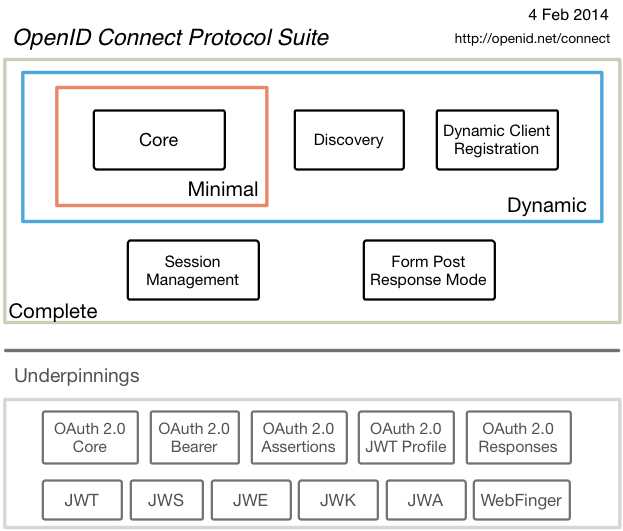 OpenID Connect (OIDC)
